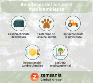 Environmental IoT