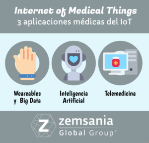 Internet of Medical Things